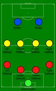 4 4 2 Soccer Positions Formation
