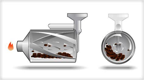 Coffee Roasting Process & Types & Degrees   Drum Roast
