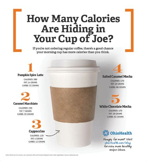 The Shocking Number of Calories in Coffee Drinks [Infographics]