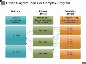 Driver Diagram Plan For Complex Program Powerpoint Ideas