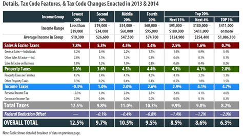 2015 va state tax table rhode island itep