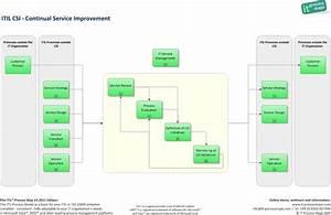 itil csi continual service improvement it process wiki With continual service improvement template
