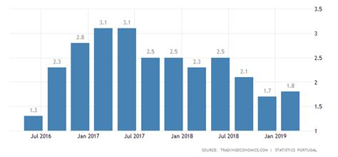 portugal gdp annual growth rate data chart calendar forecast
