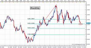 Euro Exchange Rate Trend Chart Price Time Focus Turns To Key Long Term Retracement In