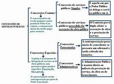 Esquema sobre Concessões de serviços públicos « Blog do