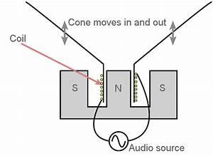 Moving Coil Loudspeaker  Moving Coil Speaker