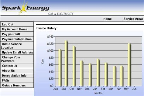 average utility bills howe montgomery rental new