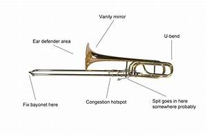 Musical Instrument Instruction Diagrams  Get To Know Your Instrument