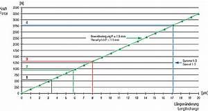 Schnittgeschwindigkeit Berechnen Bohren : synchrone gewindeherstellung ~ Themetempest.com Abrechnung