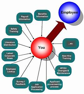 Human Resource ... Software Employee Quotes