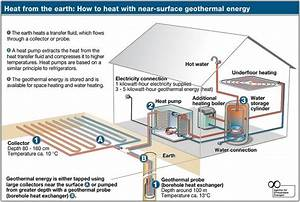 Alternative Energy Sources For Homes  New Possibilities For Households