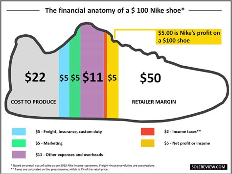 What Does A Cost by What Does It Cost To Make A Running Shoe Weartesters