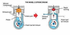 Two Stroke Cycle Engine  Construction And Working Of Two