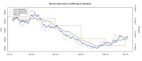 I'm in crypto world, literally, for three months. The difficulty of Bitcoin mining increases - The Cryptonomist