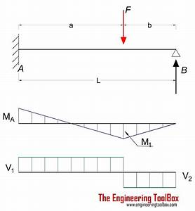 Select The Correct Shear Diagram For The Beam