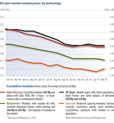 Module Price Index Magazine International