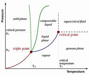C02 Phase Diagram