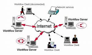 Website Which Shows How The Internet Works  Simple Explan