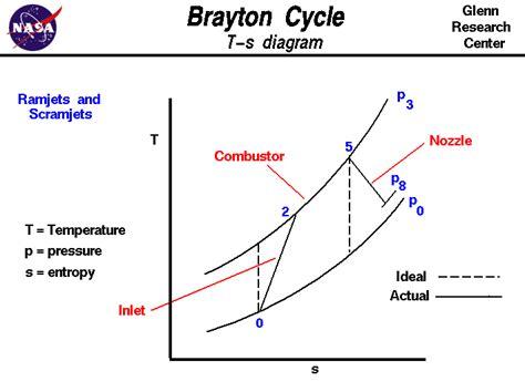 ramjet thermodynamic cycle brayton cycle