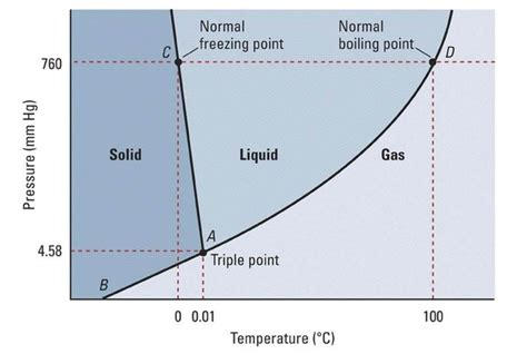Freezig Diagram Of Liquid by How Much Pressure Is Needed To A Gas Into A Solid