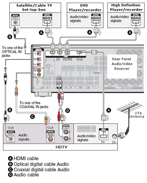 Direct Tv To Hdmi Wiring Diagram by Wiring Diagrams Hookup Hdtv Hdmi Surround Sound Digital Cable
