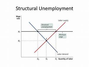 Ppt - Macroeconomics Graphs Powerpoint Presentation