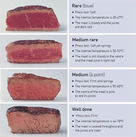 steak temperatures how to cook the perfect steak