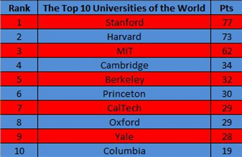 top  universities   world sanli education hk