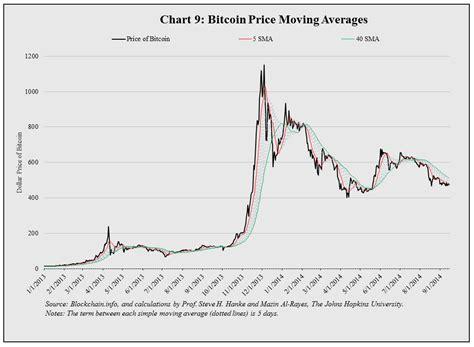 bitcoin price chart   years la county tax