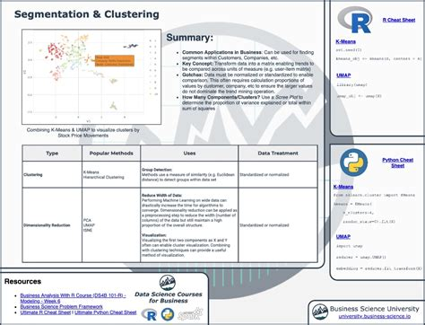 Segmentation And Clustering Cheat Sheet