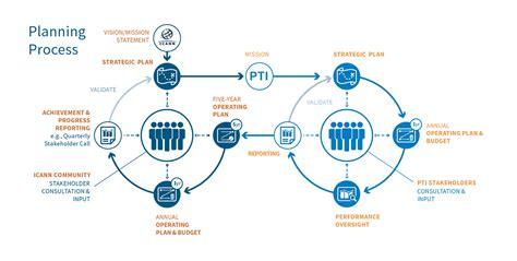 Icann Planning Process