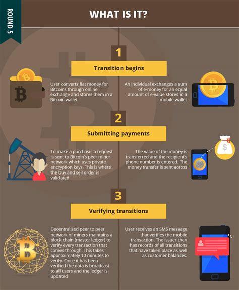 Bitcoin Fiat by Bitcoin Vs Fiat Bitcoin Pro