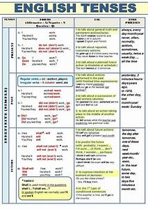 Verb Tenses  Table
