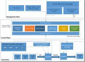 Azure Stack Architecture  U2013 Reference Guide Hardware Sizing