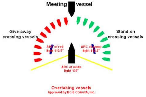 Boat Lights At Night Rules by American Boating Association Our Waterways Do Have Rules
