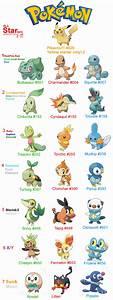 Pokemon All Starters Gen 1 7 By Primavistax On Deviantart