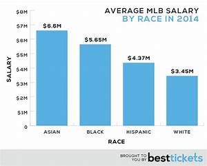 Average Salary Of Black Player In Mlb Blowjob Amatuer