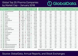 GlobalData names top 25 global pharma companies by market cap