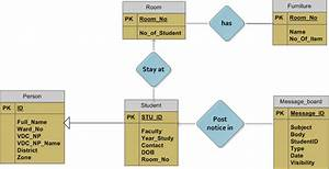 Class Diagram  Use Case Diagram  Activity   Sequence
