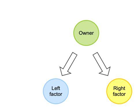 grouper understanding internet2 groups intersection entities belong composite produces factor includes common members both