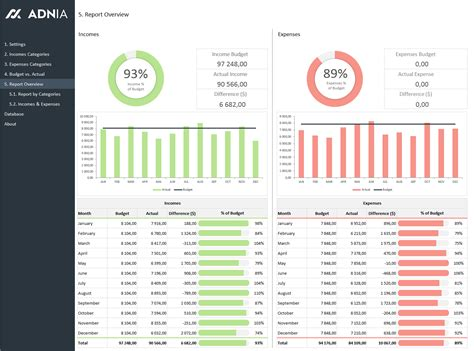 Dashboard Template Budget Vs Actual Spreadsheet Template Adnia Solutions