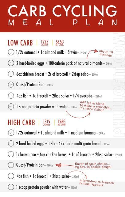carb cycling meal plan carb cycling carb cycling meal