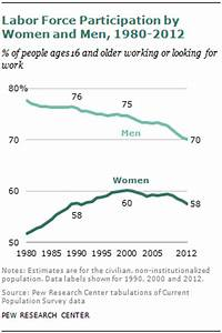 Labor Force Participation by Women and Men, 1980-2012 ...