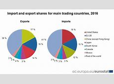 The EU, USA and China account for almost half of world
