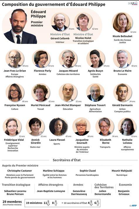 liste one gouvernement philippe ii voici la liste int 233 grale des ministres