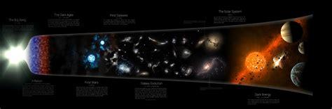 sort  big bang theory granite grok