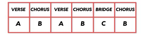 song structure template here s a common and current song structure exle