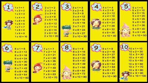 "Search Results For ""printable Multiplication Tables"