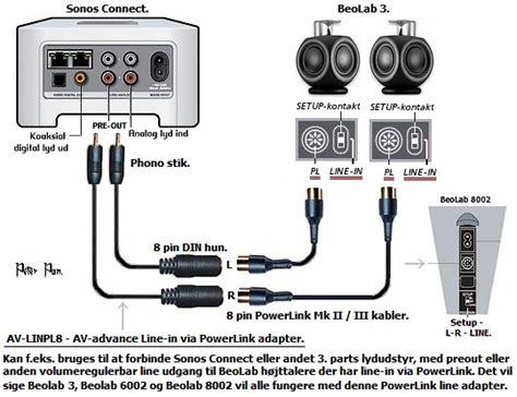 b o din kabler connection div diy recordere dk forum