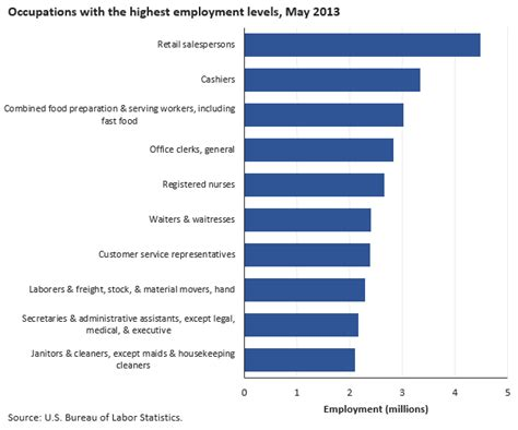 bureau of labor statistics careers introduction bls statistics by occupation spotlight on